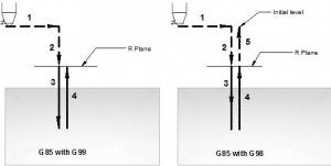 chu trình G85