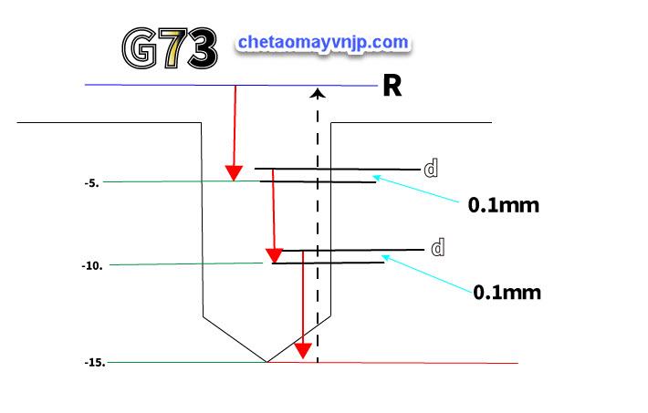 chu trình khoan G73 và G83