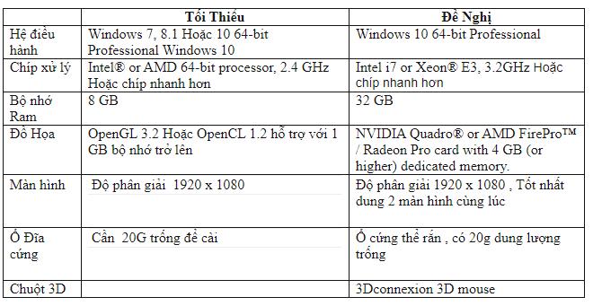 Yêu cầu cấu hình máy tính cho Mastercam 2022